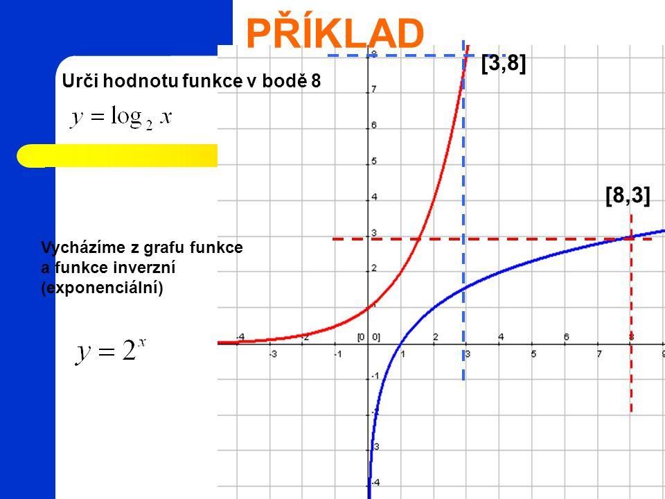 PŘÍKLAD [3,8] [8,3] Urči hodnotu funkce v bodě 8